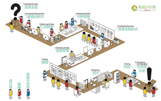 信息可视化图表类型及设计案例