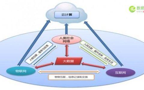 勾勒物联网与大数据的数据中心路线图