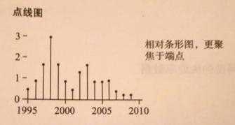 数据可视化:常用图表类型