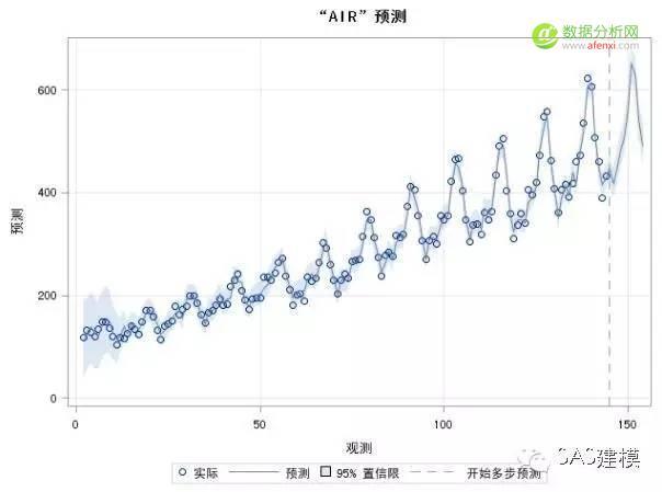 SAS时间序列模型预测未来航班数量-数据分析网