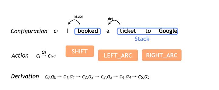 Google开源全球最精准自然语言解析器SyntaxNet