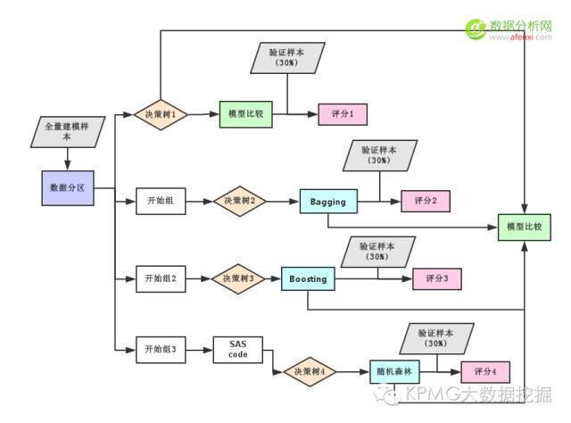 决策树算法真的越复杂越好吗?