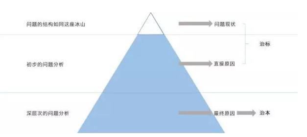 技巧 | 数据分析方法分享