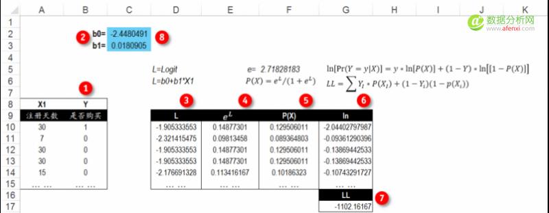 逻辑回归算法的原理及实现(LR)