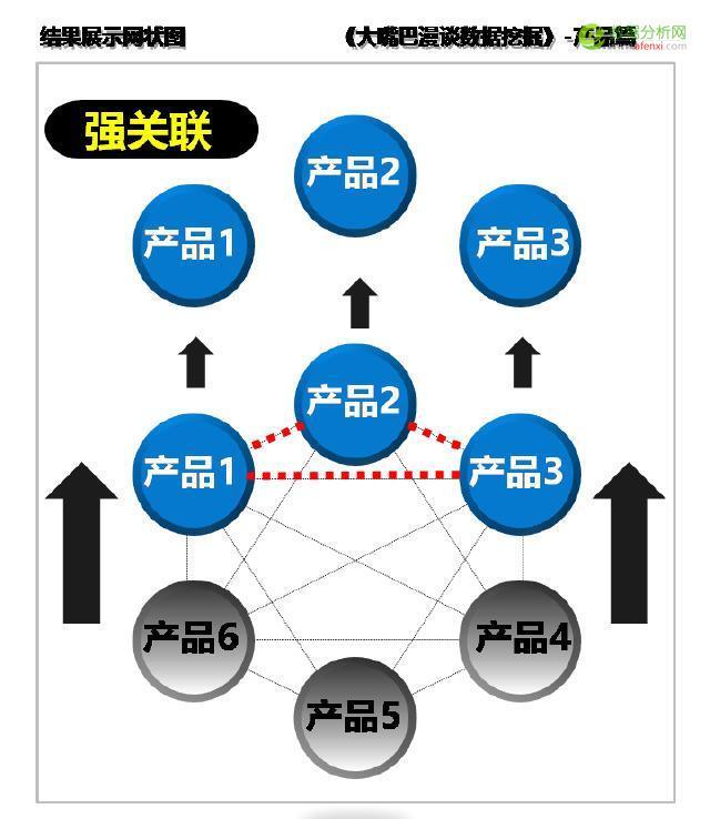 大嘴巴漫谈数据挖掘:用户产品藏联系,借助决策树结构