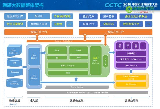 魅族莫涵宇:大数据平台的架构设计与实现