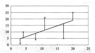 用Excel做回归分析的详细步骤-数据分析网