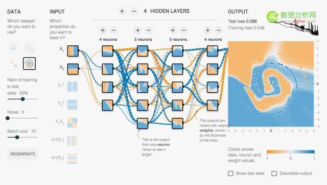 Tensor Flow为你揭开深度学习隐藏层的神秘面纱?
