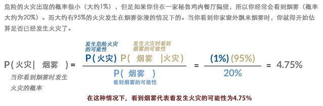 古老的贝叶斯数学算法,却给现代精神障碍研究带来曙光
