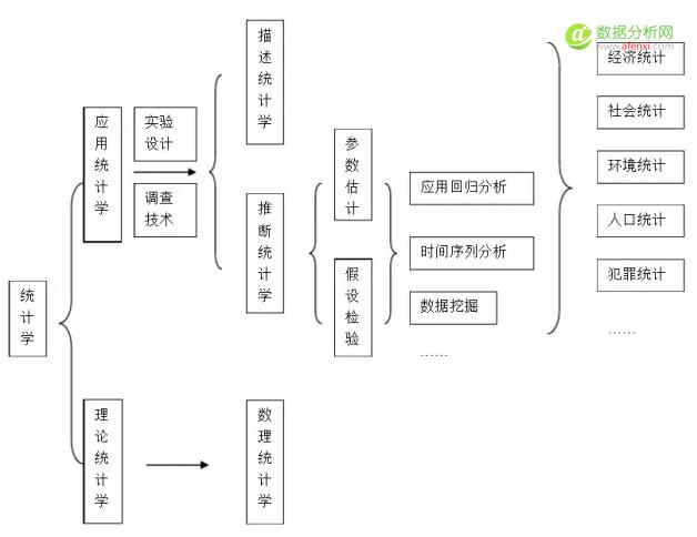 小白学统计(1)——统计学的理论框架