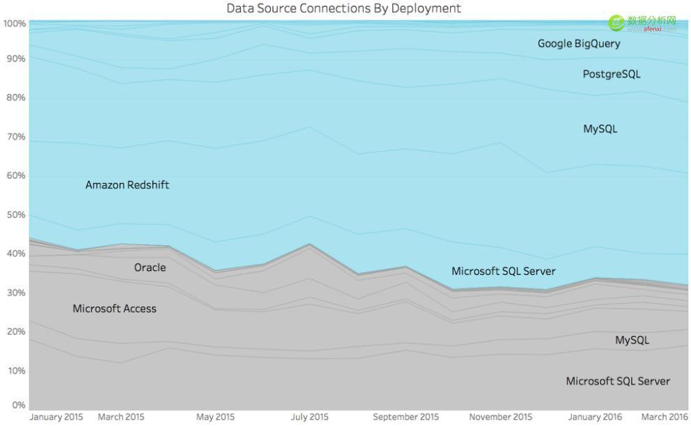 Tableau云端数据报告:大数据向云端过渡