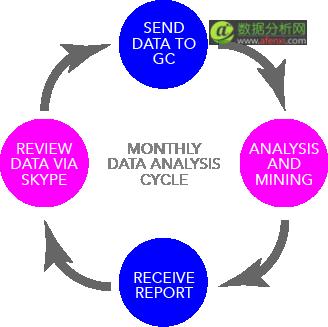 大数据如何冲击小企业?