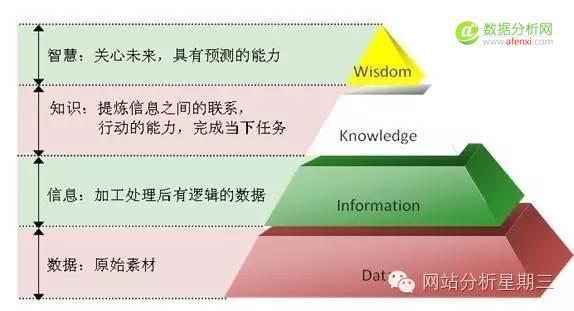 数据分析入门之随笔记-数据分析网