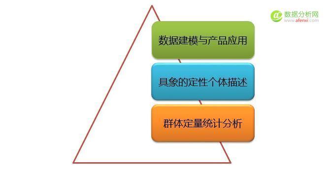 用户画像三个层次的认知与实践