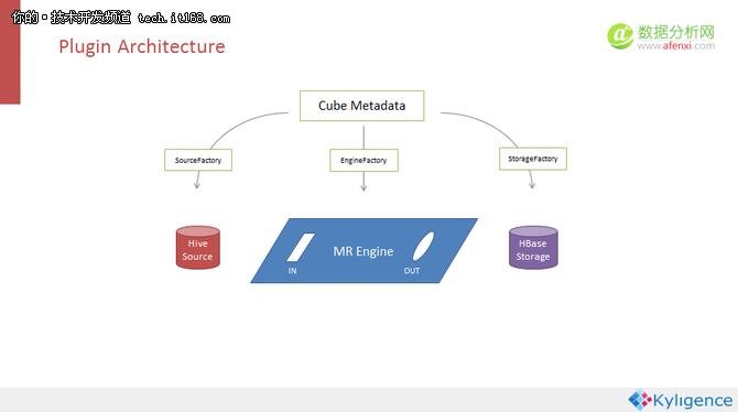 Kyligence联合创始人兼CTO李扬:Apache Kylin大数据分析平台的演进