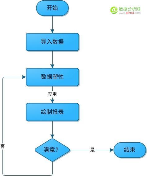 数据可视化系列:Power BI概述-数据分析网