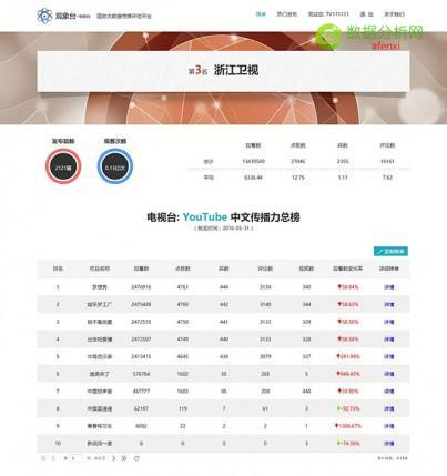 中国电视台YouTube平台海外中文传播力报告