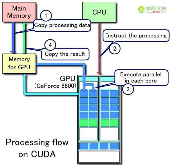 硅谷王川:深度学习究竟有多深?衡量GPU的计算能力(17)