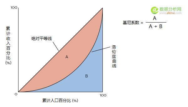 小白学统计(6)——统计资料的图形描述(几何图)