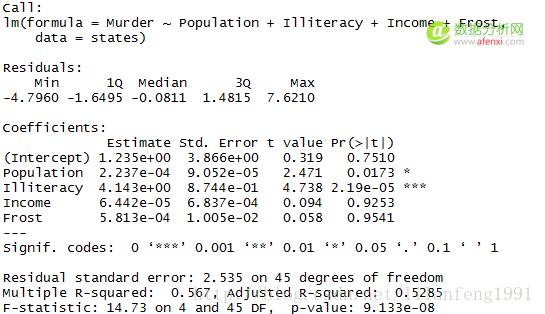 一篇文章搞懂R语言回归-数据分析网