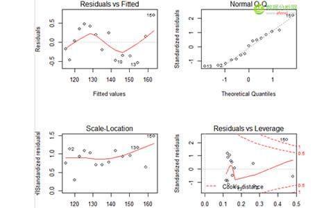 R语言对回归模型进行回归诊断