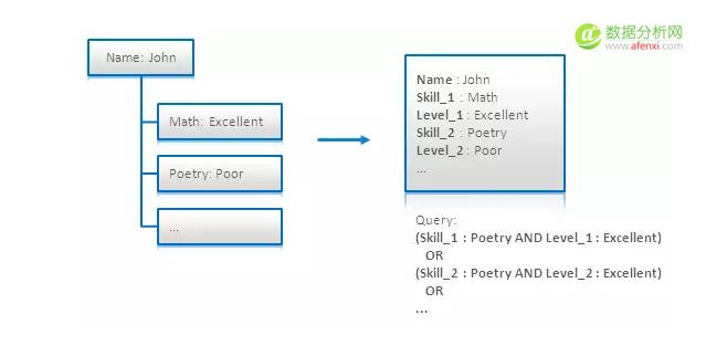 大数据架构师必读的NoSQL建模技术