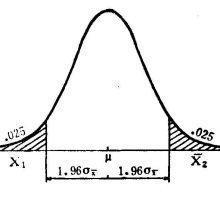 什么是参数估计?-数据分析网