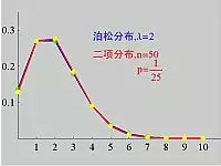 小白学统计(21)概率分布关系:泊松分布作为二项分布近似