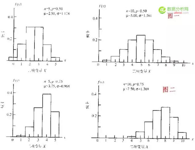 小白学统计(22)概率分布关系:正态分布作为二项分布近似