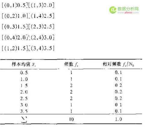 小白学统计(27)抽样分布:详述均值的抽样分布及中心极限定理