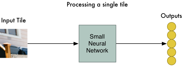 有趣的机器学习概念纵览:从多元拟合,神经网络到深度学习