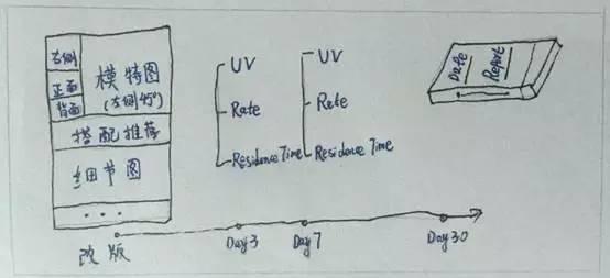 数据化运营系列:数据分析思维入门(4)——反馈