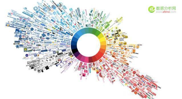 """""""数据可视化""""下的社会化营销,即将带来哪些改变"""