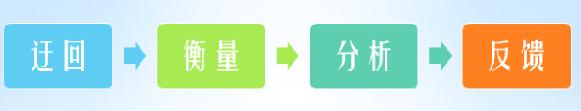 数据化运营系列:数据分析思维入门(3)——分析