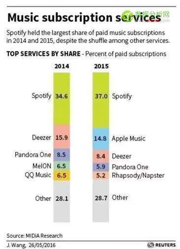 Spotify计划借助机器学习策略走向盈