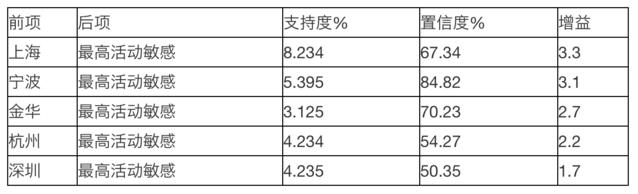 大数据技术助力传统企业精细化运营(下)