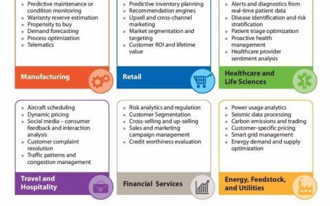 2016年机器学习全力变革十大商业领域