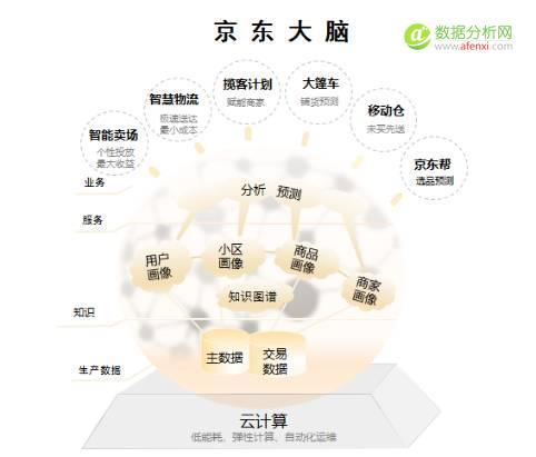 京东618:大数据技术如何全面提升买买买的用户体验?