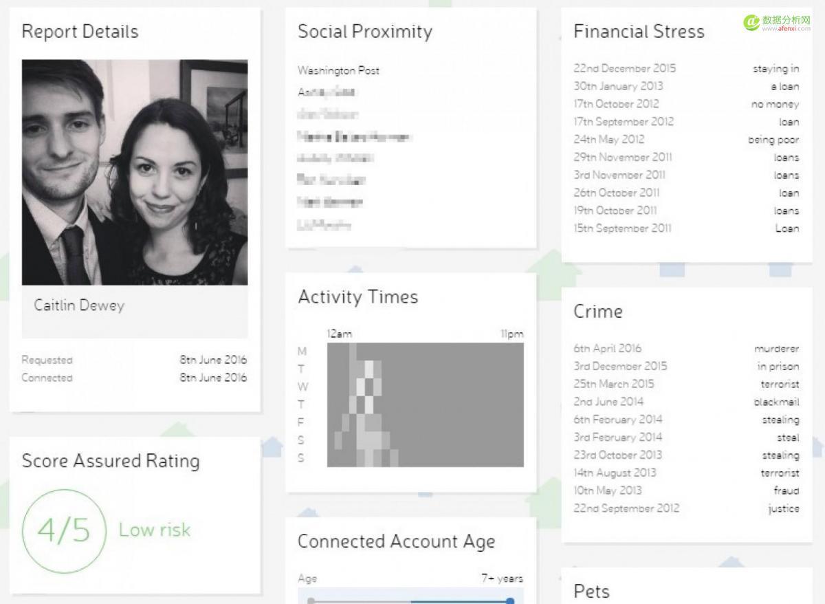 国外创业公司从Facebook网页挖掘私密数据
