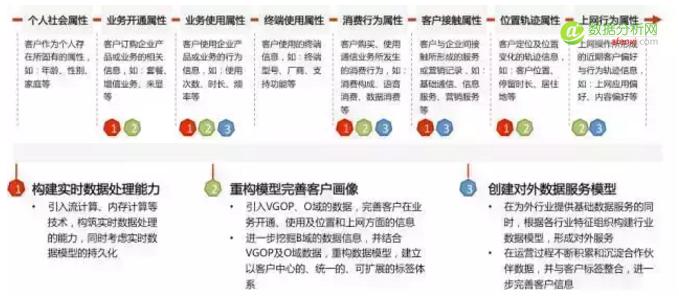 浙江移动大数据核心建模能力自我掌控之路