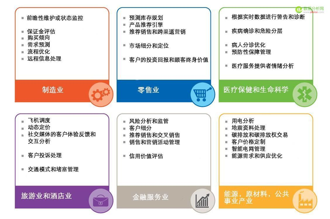 """016年机器学习全力变革十大商业领域"""""""