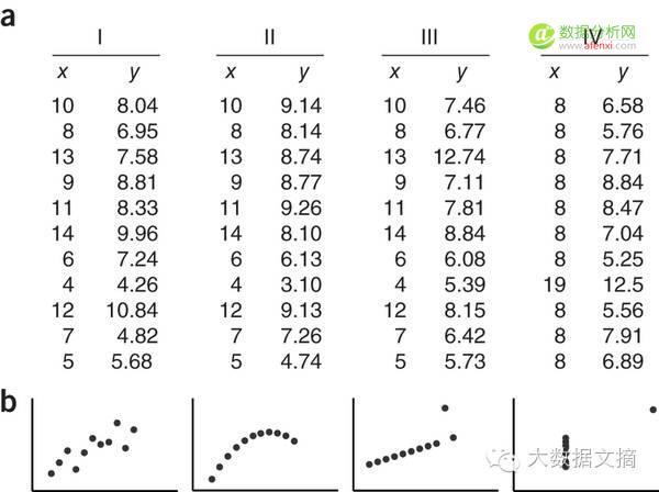 向数据可视化致敬:史上最具代表性的7张图表