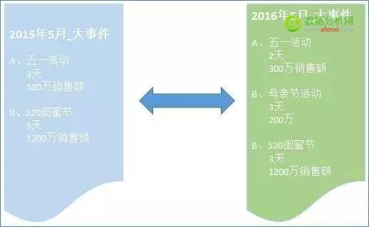 数据化运营系列:数据分析思维入门(2)——衡量
