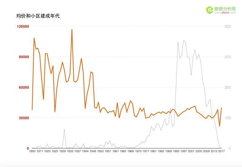 数据狗的上海房价研究