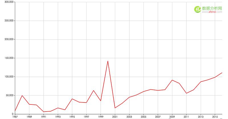 数据狗的杭州房价研究