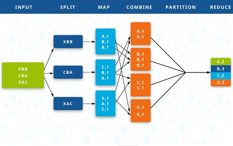 生活中的大数据技术:Map-Reduce的直观解释