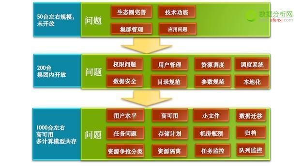 前优酷土豆大数据平台研发负责人杨大海:建立统一数据平台的重要性
