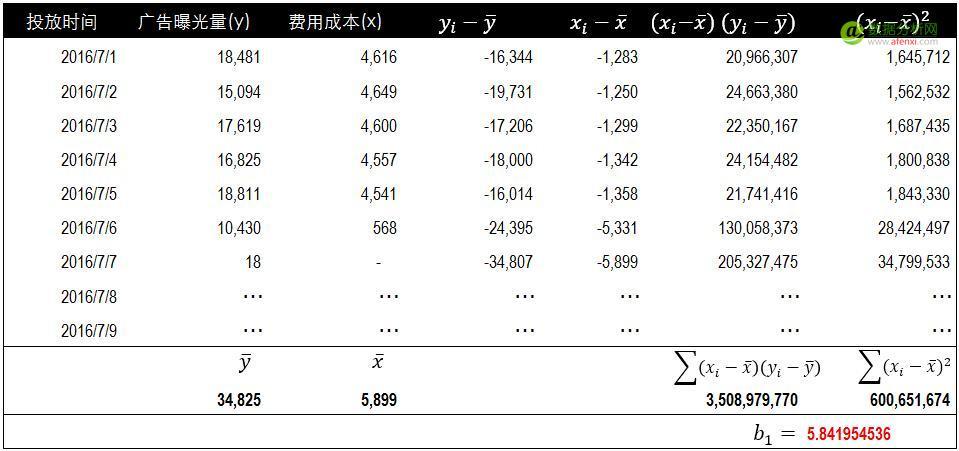 回归方程数据