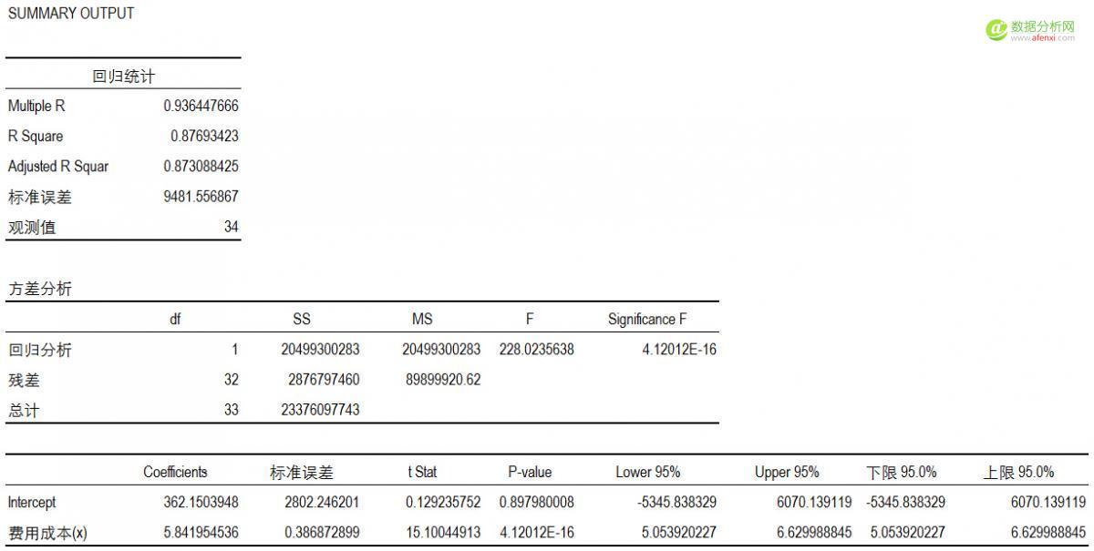 回归方程Excel