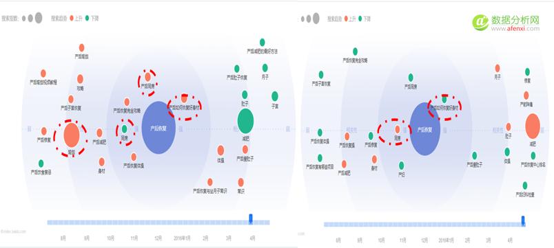寻找创业方向时,如何零成本用大数据获悉市场行情?